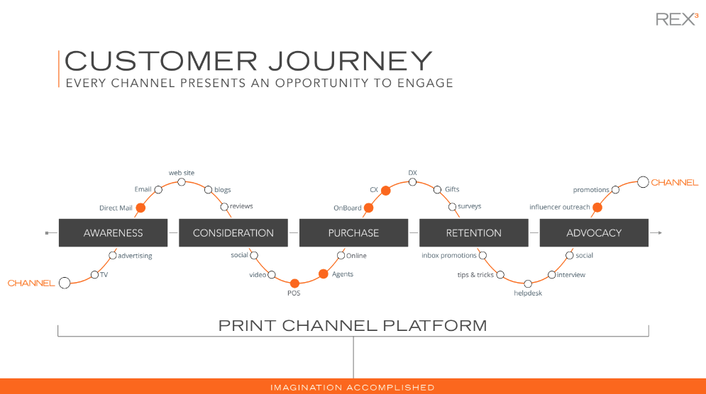 Customer_Journey.png